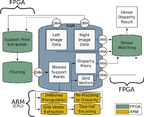 Figure 3 for Real-Time Dense Stereo Matching With ELAS on FPGA Accelerated Embedded Devices