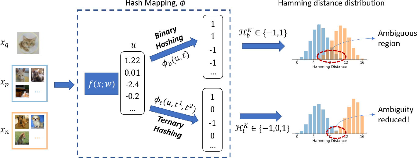 Figure 2 for Ternary Hashing