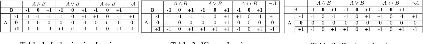 Figure 1 for Ternary Hashing