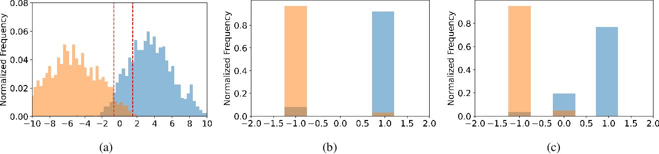 Figure 4 for Ternary Hashing