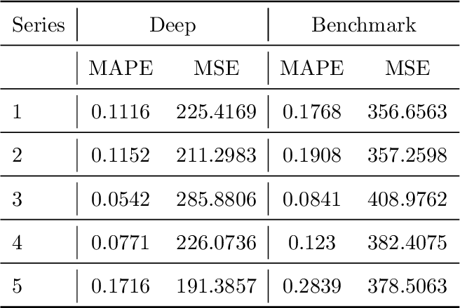 Figure 2 for Modeling Multivariate Cyber Risks: Deep Learning Dating Extreme Value Theory