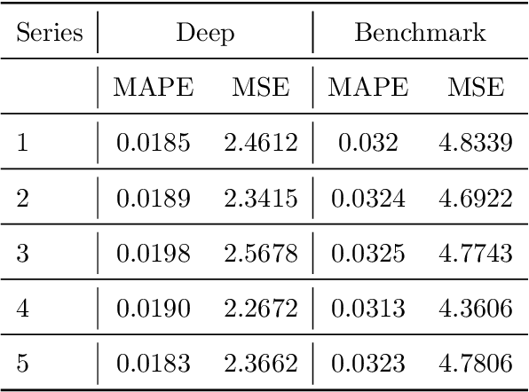 Figure 4 for Modeling Multivariate Cyber Risks: Deep Learning Dating Extreme Value Theory