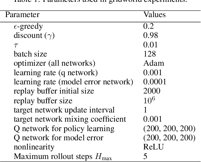 Figure 2 for Learning to Combat Compounding-Error in Model-Based Reinforcement Learning