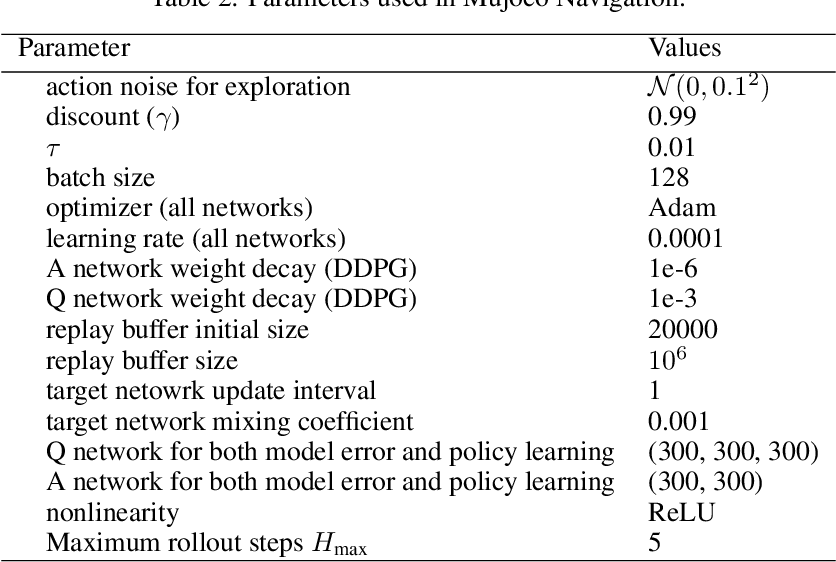 Figure 3 for Learning to Combat Compounding-Error in Model-Based Reinforcement Learning