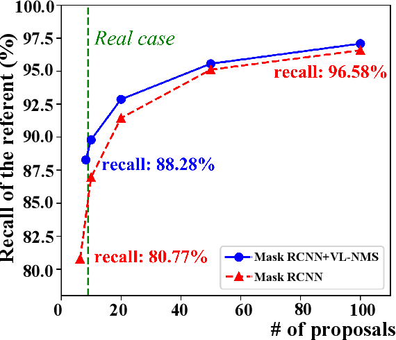 Figure 2 for VL-NMS: Breaking Proposal Bottlenecks in Two-Stage Visual-Language Matching