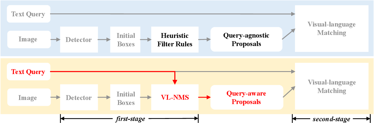 Figure 4 for VL-NMS: Breaking Proposal Bottlenecks in Two-Stage Visual-Language Matching