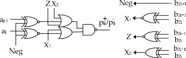 A Modified Partial Product Generator for Redundant Binary