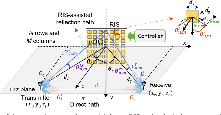 Figure 1 for Modeling and Measurements for Multi-path Mitigation with Reconfigurable Intelligent Surfaces