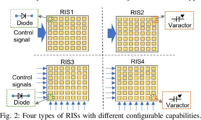 Figure 2 for Modeling and Measurements for Multi-path Mitigation with Reconfigurable Intelligent Surfaces