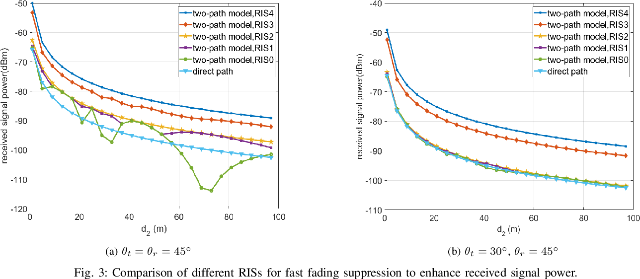 Figure 3 for Modeling and Measurements for Multi-path Mitigation with Reconfigurable Intelligent Surfaces
