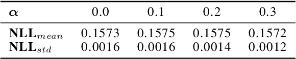 Figure 2 for Efficient Evaluation-Time Uncertainty Estimation by Improved Distillation
