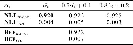 Figure 4 for Efficient Evaluation-Time Uncertainty Estimation by Improved Distillation