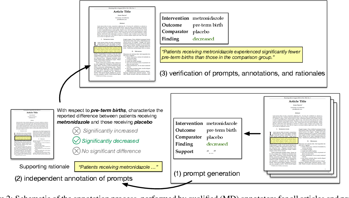 Figure 3 for Inferring Which Medical Treatments Work from Reports of Clinical Trials