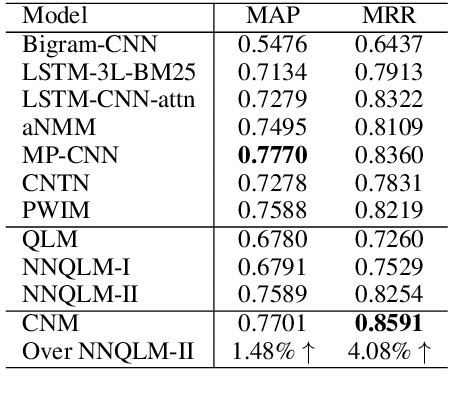 Figure 4 for CNM: An Interpretable Complex-valued Network for Matching