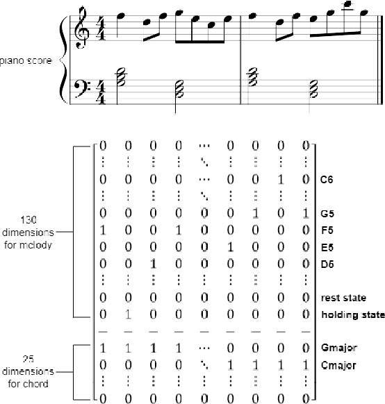 Figure 3 for The Effect of Explicit Structure Encoding of Deep Neural Networks for Symbolic Music Generation