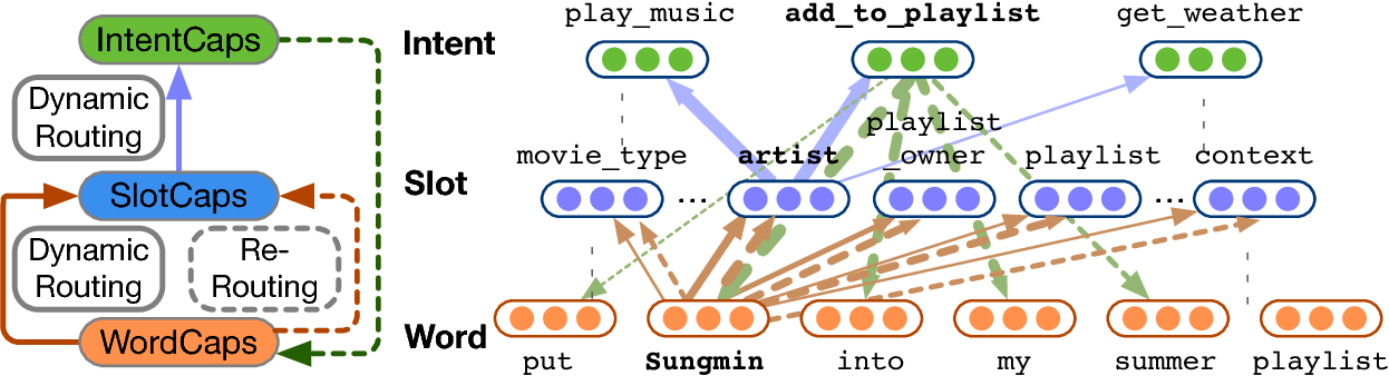 Figure 3 for Joint Slot Filling and Intent Detection via Capsule Neural Networks