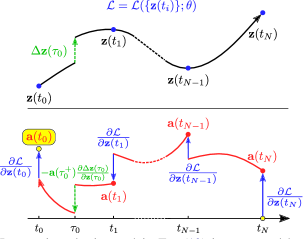 Figure 1 for Neural Jump Stochastic Differential Equations