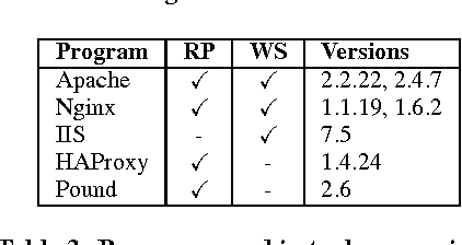 Table 3 from RevProbe: detecting silent reverse proxies in