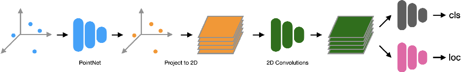 Figure 3 for Multi-Frame to Single-Frame: Knowledge Distillation for 3D Object Detection