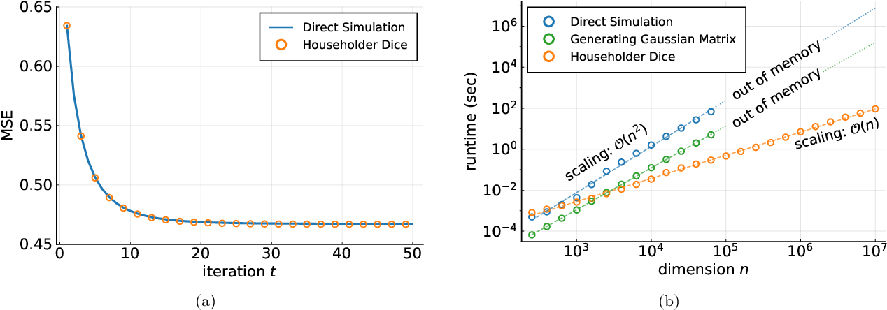 Figure 1 for Householder Dice: A Matrix-Free Algorithm for Simulating Dynamics on Gaussian and Random Orthogonal Ensembles