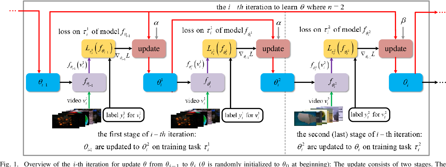 Figure 1 for Meta Learning for Task-Driven Video Summarization