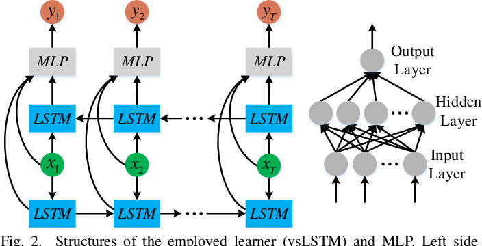 Figure 2 for Meta Learning for Task-Driven Video Summarization