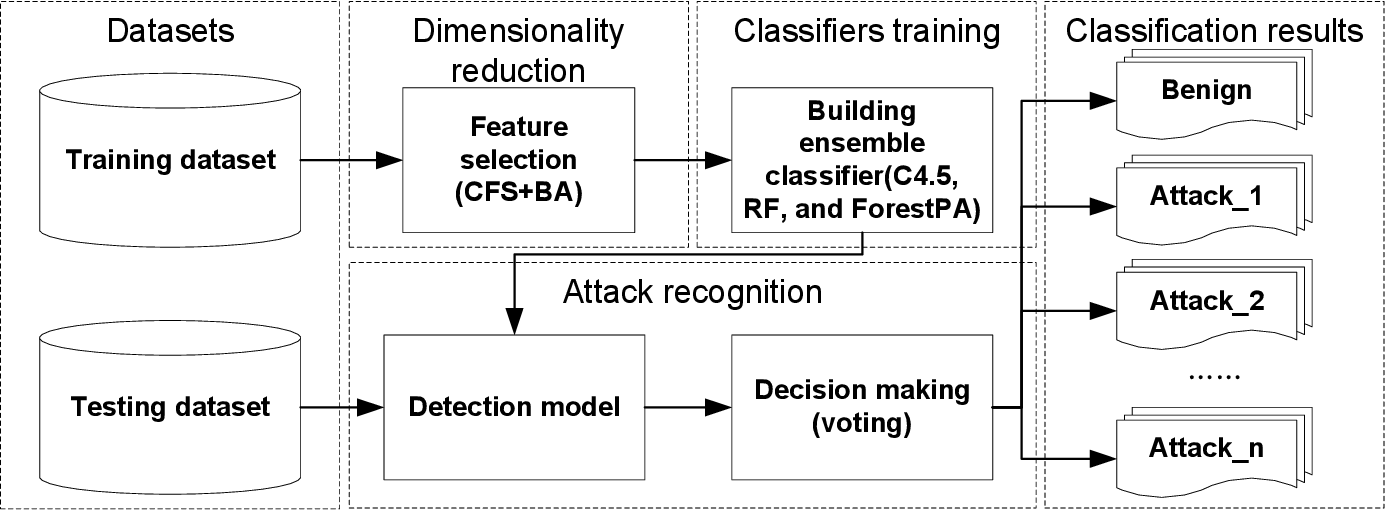 Figure 1 for An Efficient Network Intrusion Detection System Based on Feature Selection and Ensemble Classifier