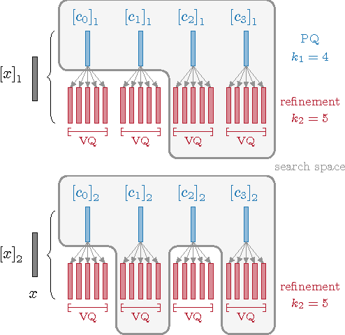 Figure 3 for Efficient Large-scale Approximate Nearest Neighbor Search on the GPU