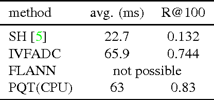 Figure 4 for Efficient Large-scale Approximate Nearest Neighbor Search on the GPU