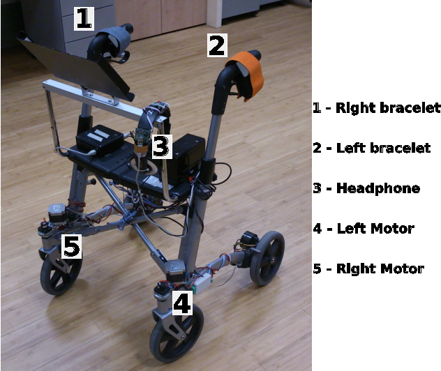 Figure 1 for Follow, listen, feel and go: alternative guidance systems for a walking assistance device