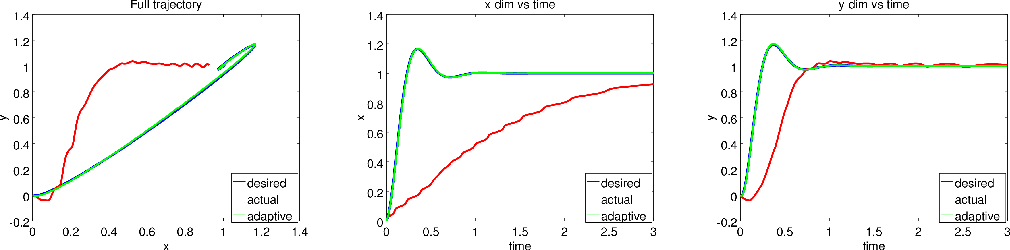 Figure 1 for DOOMED: Direct Online Optimization of Modeling Errors in Dynamics