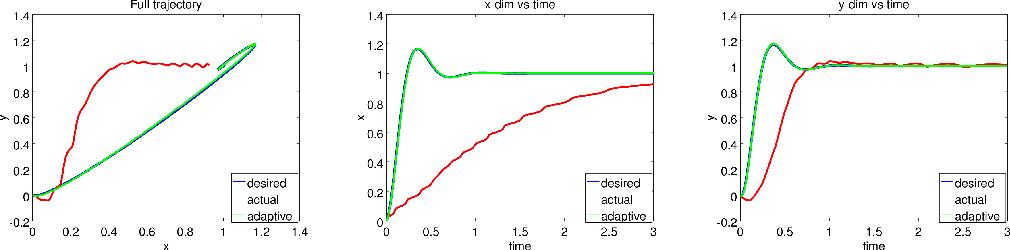 Figure 1 for DOOMED: Direct Online Optimization of Modeling Errors in Dynamics
