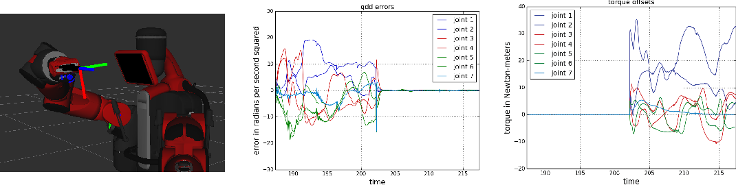 Figure 2 for DOOMED: Direct Online Optimization of Modeling Errors in Dynamics