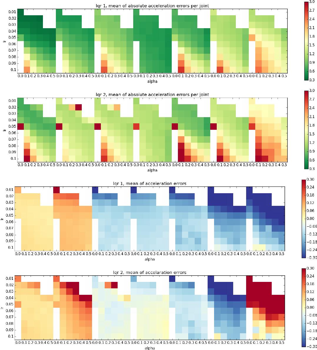 Figure 4 for DOOMED: Direct Online Optimization of Modeling Errors in Dynamics