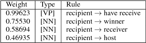 Figure 2 for Integrating Transformer and Paraphrase Rules for Sentence Simplification