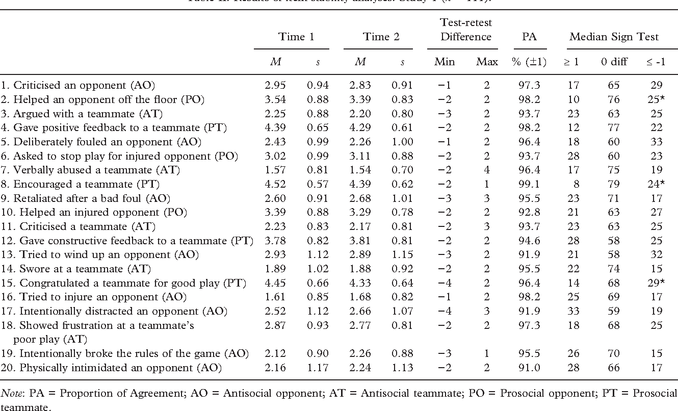 Table II. Results of item stability analyses: Study 1 (n = 111).