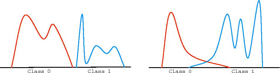 Figure 1 for Rates of Convergence for Nearest Neighbor Classification