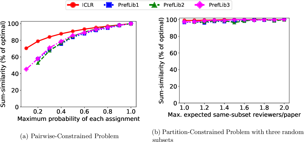 Figure 1 for Mitigating Manipulation in Peer Review via Randomized Reviewer Assignments