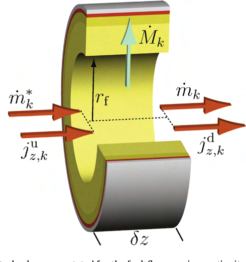 Figure 3 from Modeling and control of tubular solid-oxide