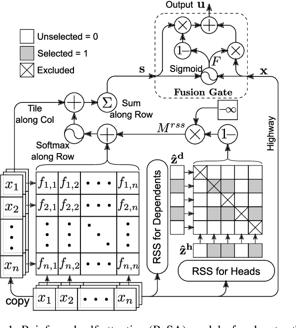 Figure 1 for Reinforced Self-Attention Network: a Hybrid of Hard and Soft Attention for Sequence Modeling