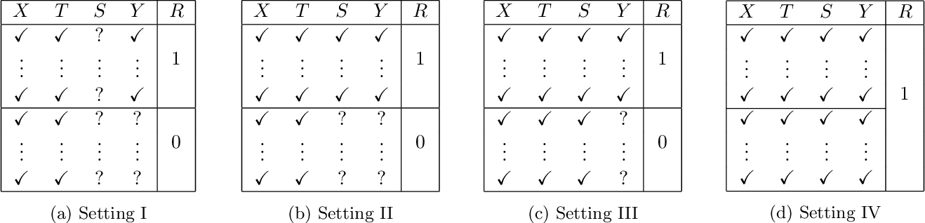 Figure 1 for On the role of surrogates in the efficient estimation of treatment effects with limited outcome data