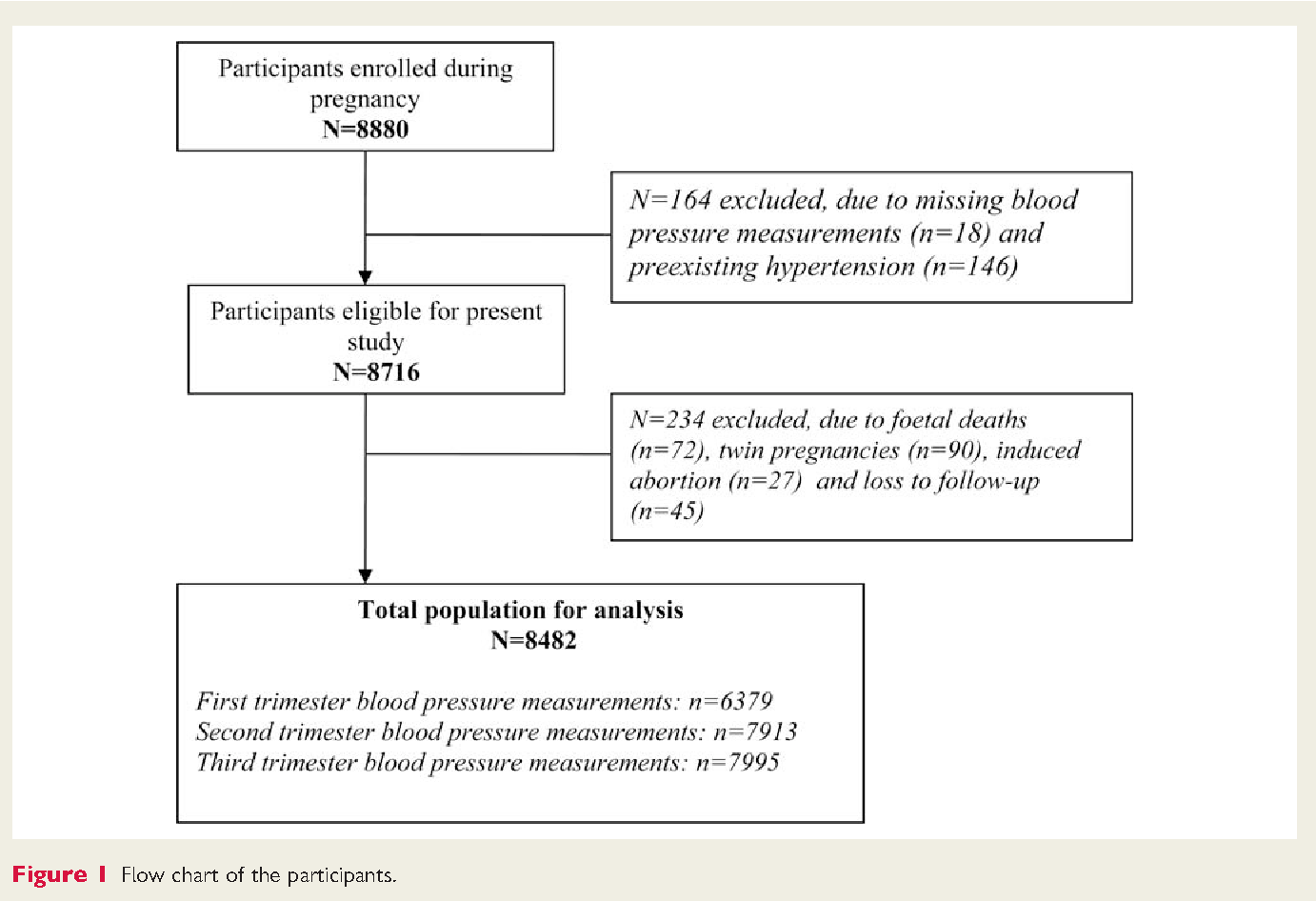 Blood Pressure Tracking During Pregnancy And The Risk Of Gestational