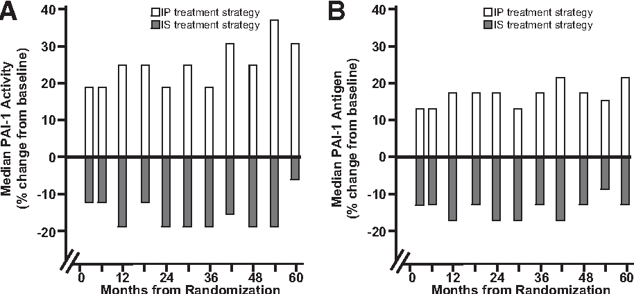 Figure 3dComparison of insulin-sensitizing (IS) with insulin-providing (IP) treatment strategies in 2,368 patients with type 2 diabetes and clinically stable coronary artery disease for an overall treatment interval of 5 years in the BARI 2D trial (44). The insulin-sensitizing strategy led to lower concentrations of both PAI-1 activity (A) and antigen (B). Baseline values for PAI-1 activity and PAI-1 antigen (16 AU/mL and 23 ng/mL, respectively) were the same for both the insulin-sensitizing and insulin-providing treatment groups.