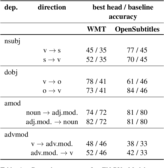 Figure 2 for Analyzing Multi-Head Self-Attention: Specialized Heads Do the Heavy Lifting, the Rest Can Be Pruned