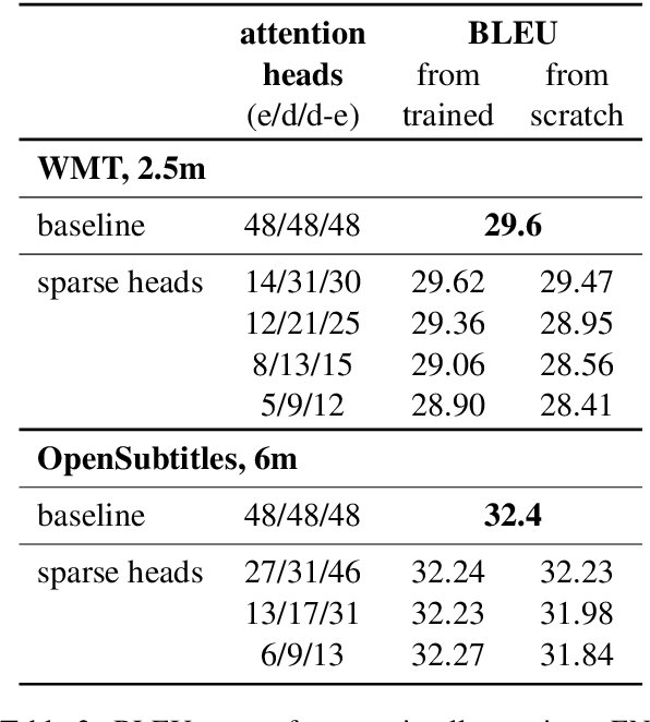 Figure 4 for Analyzing Multi-Head Self-Attention: Specialized Heads Do the Heavy Lifting, the Rest Can Be Pruned