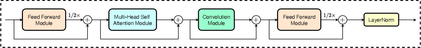 Figure 1 for Advancing CTC-CRF Based End-to-End Speech Recognition with Wordpieces and Conformers