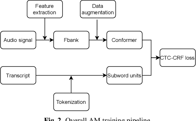 Figure 3 for Advancing CTC-CRF Based End-to-End Speech Recognition with Wordpieces and Conformers