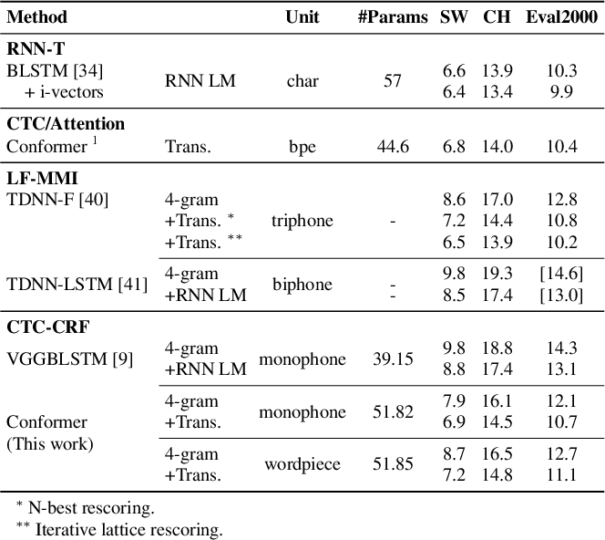 Figure 2 for Advancing CTC-CRF Based End-to-End Speech Recognition with Wordpieces and Conformers