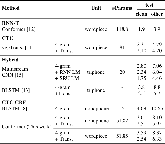 Figure 4 for Advancing CTC-CRF Based End-to-End Speech Recognition with Wordpieces and Conformers