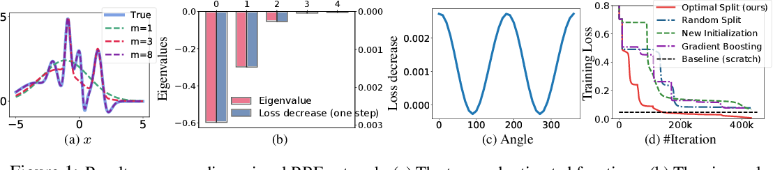 Figure 1 for Splitting Steepest Descent for Growing Neural Architectures